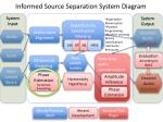 informed source separation system diagram1