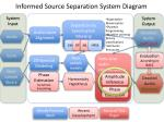 informed source separation system diagram3