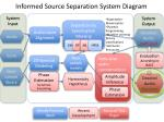 informed source separation system diagram4