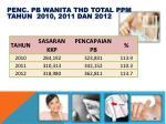 penc pb wanita thd total ppm tahun 2010 2011 dan 2012