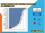 sebaran k elompok bkb paripurna per kab kota s d desember 2012