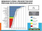 sebaran penc pb mow thd kkp per kab kota s d desember 2012