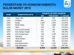 persentase pa kondom kab kota bulan maret 2013