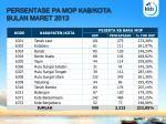 persentase pa mop kab kota bulan maret 2013