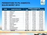 persentase pa pil kab kota bulan maret 2013
