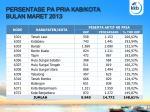 persentase pa pria kab kota bulan maret 2013