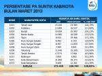 persentase pa suntik kab kota bulan maret 2013