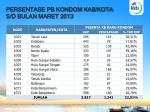 persentase pb kondom kab kota s d bulan maret 2013