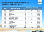 persentase pb mop kab kota s d bulan maret 2013