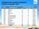 persentase pb mow kab kota s d bulan maret 2013