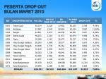 peserta drop out bulan maret 2013
