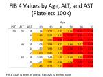 fib 4 values by age alt and ast platelets 100k