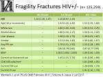 fragility fractures hiv n 125 259