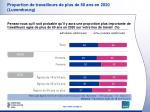 proportion de travailleurs de plus de 60 ans en 2020 luxembourg1