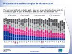 proportion de travailleurs de plus de 60 ans en 2020