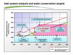 vaal system analysis and water conservation targets