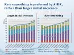 rate smoothing is preferred by ahfc rather than larger initial increases