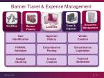banner travel expense management1