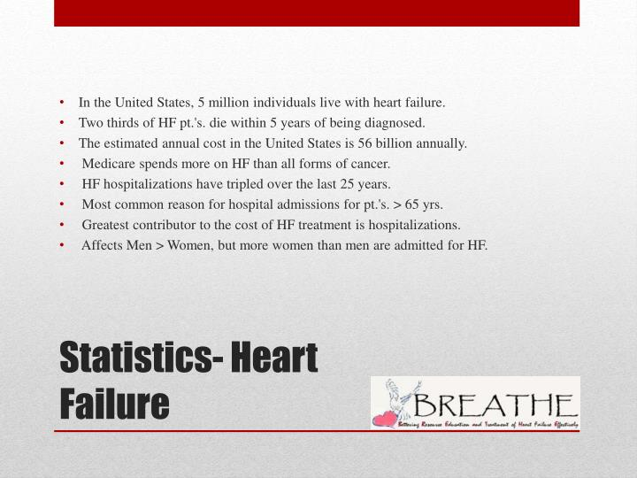 In the United States, 5 million individuals live with heart failure.