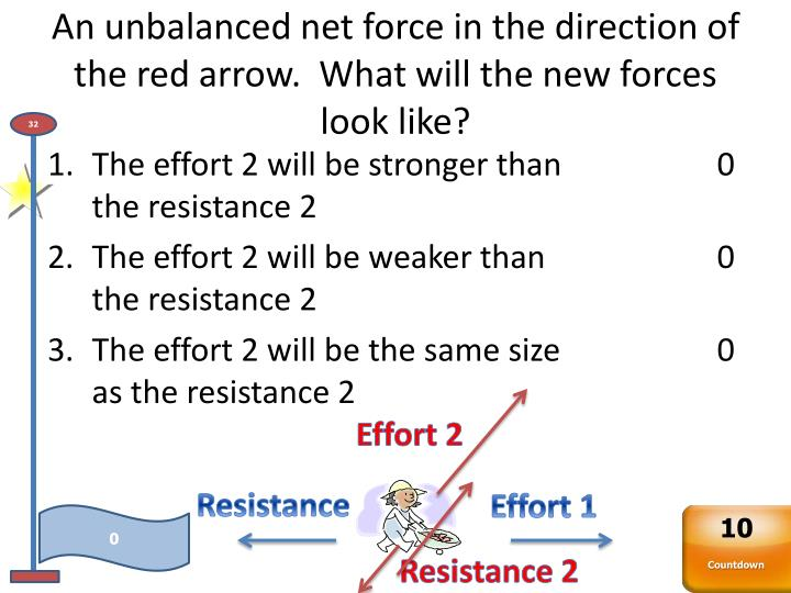 An unbalanced net force in the direction of the red arrow.  What will the new forces look like?