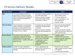it service delivery models