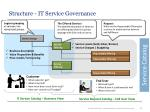 structure it service governance2