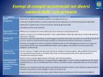 esempi di compiti assistenziali nei diversi contesti delle cure primarie