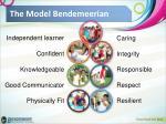 the model bendemeerian