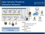 cyber security threats to substation networks
