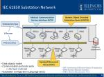 iec 61850 substation network