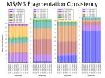 ms ms fragmentation consistency