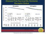 disease free survival by hormone receptor status