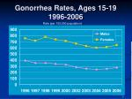 gonorrhea rates ages 15 19 1996 2006