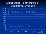 males ages 15 19 rates of vaginal vs oral sex