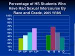 percentage of hs students who have had sexual intercourse by race and grade 2005 yrbs