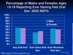 percentage of males and females ages 15 19 reporting ever having had oral sex 2002 nsfg