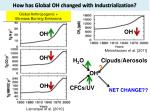 how has global oh changed with industrialization