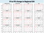 pi to pd change in regional oh