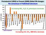 preindustrial 1850 to present 2000 global oh changes no consensus in published l iterature