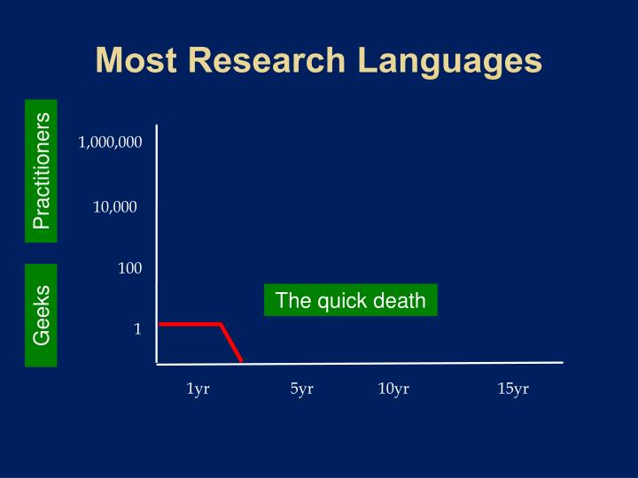 Most Research Languages