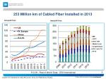 253 million km of cabled fiber installed in 2013