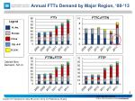 annual fttx demand by major region 08 13