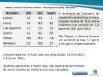 tabela 1 taxa de clis contra mulheres munic pios polos es 2011 2012