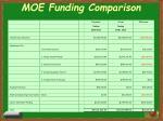 moe funding comparison
