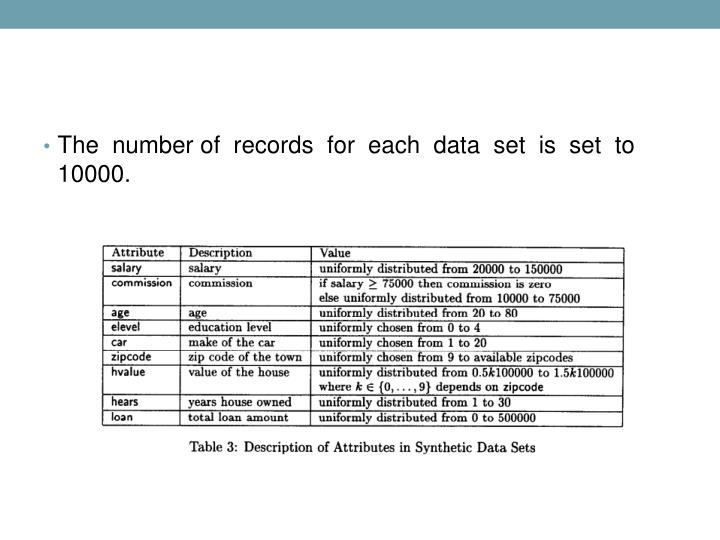 The  number of  records  for  each  data  set  is  set  to  10000.