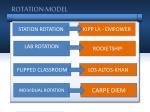 rotation model