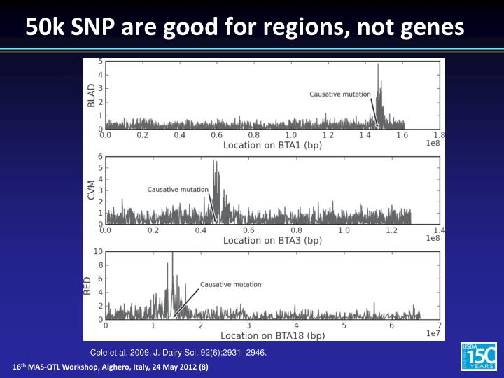 50k SNP are good for regions, not genes