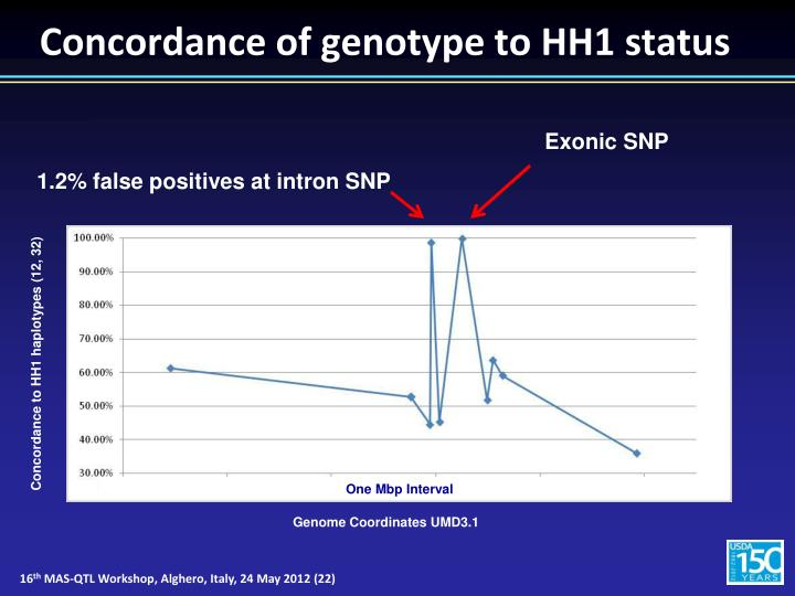 Concordance of genotype to HH1 status