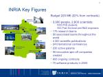 inria key figures