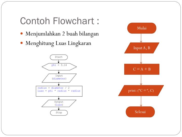 Ppt Logika Dan Algoritma Powerpoint Presentation Id 2204282
